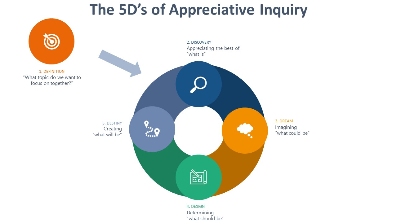 Appreciative-Inquiry-5D-Process-Diagram