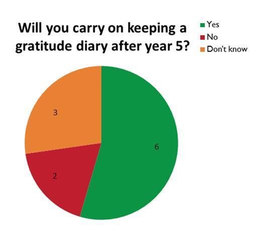 Pie chart: Heading